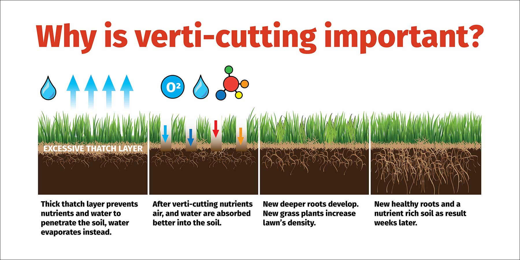 Why is verti-cutting important?